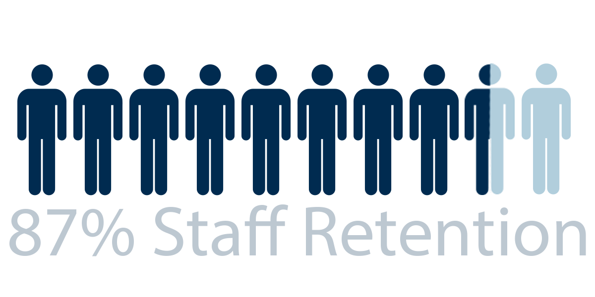 87% Staff Retention